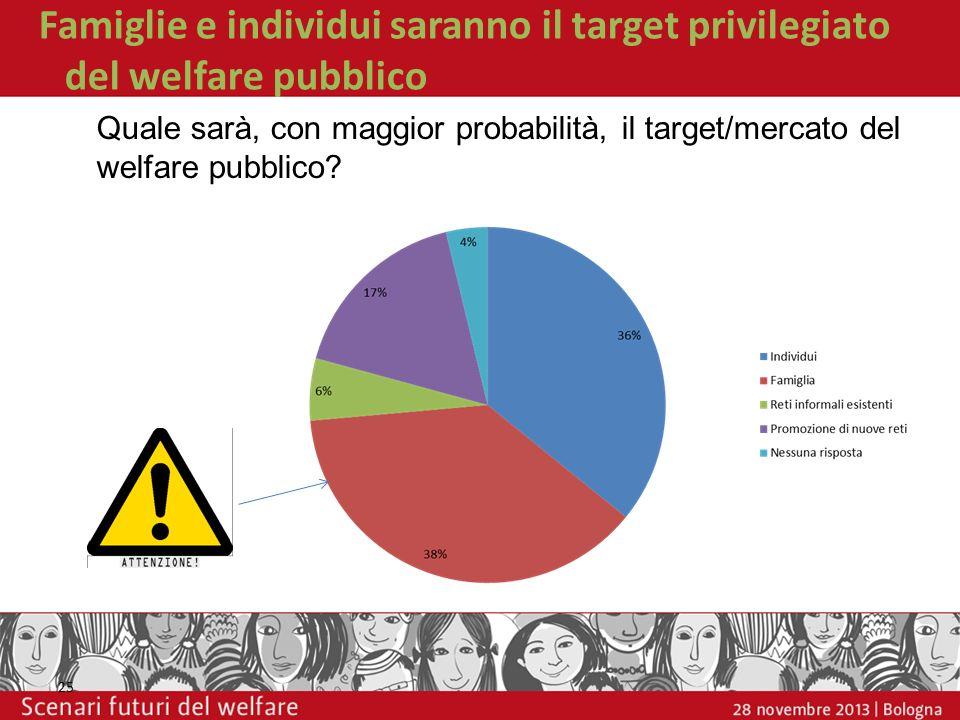 Famiglie e individui saranno il target privilegiato del welfare pubblico 25 Quale sarà, con maggior probabilità, il target/mercato del welfare pubblic