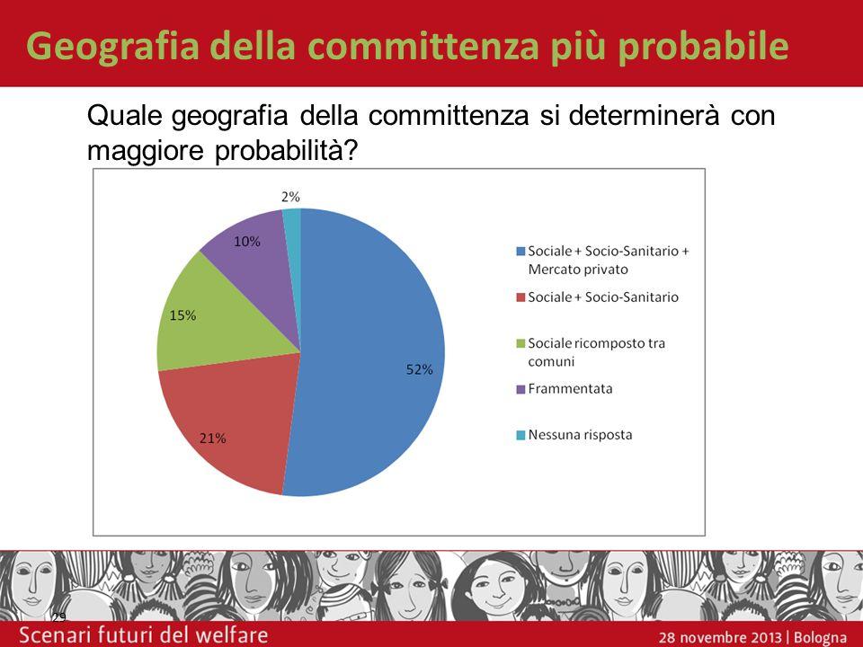 Geografia della committenza più probabile 29 Quale geografia della committenza si determinerà con maggiore probabilità?