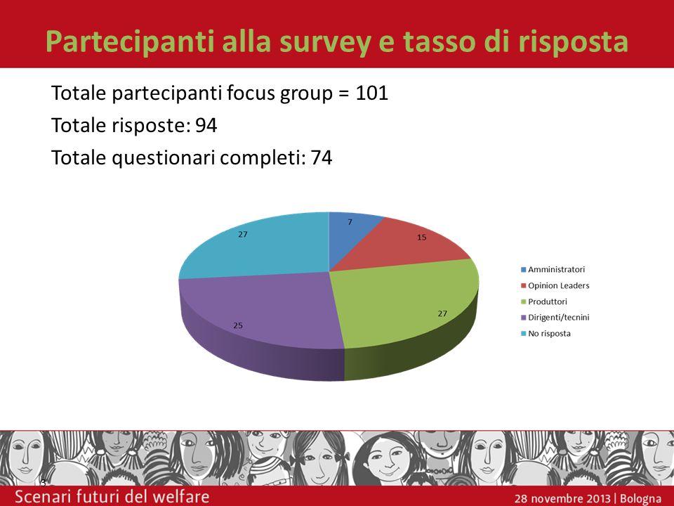 Partecipanti alla survey e tasso di risposta 3 Totale partecipanti focus group = 101 Totale risposte: 94 Totale questionari completi: 74