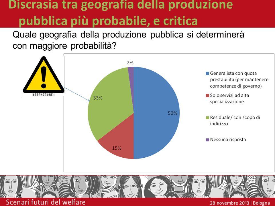 Discrasia tra geografia della produzione pubblica più probabile, e critica 30 Quale geografia della produzione pubblica si determinerà con maggiore pr