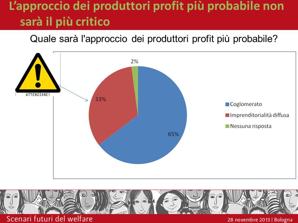 Lapproccio dei produttori profit più probabile non sarà il più critico 31 Quale sarà l'approccio dei produttori profit più probabile?
