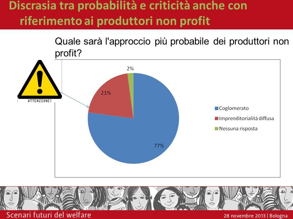 Discrasia tra probabilità e criticità anche con riferimento ai produttori non profit 32 Quale sarà l'approccio più probabile dei produttori non profit