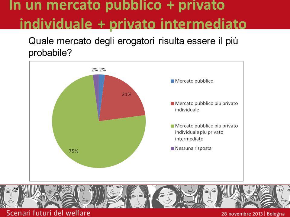 In un mercato pubblico + privato individuale + privato intermediato 34 Quale mercato degli erogatori risulta essere il più probabile?
