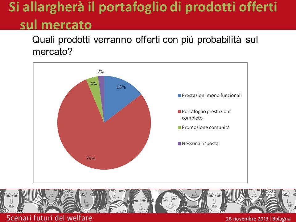 Si allargherà il portafoglio di prodotti offerti sul mercato 35 Quali prodotti verranno offerti con più probabilità sul mercato?