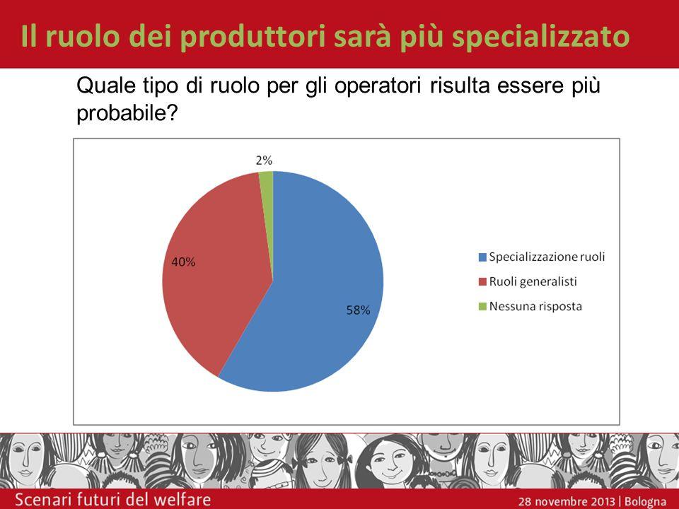 Il ruolo dei produttori sarà più specializzato Quale tipo di ruolo per gli operatori risulta essere più probabile?
