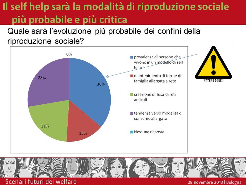 Il self help sarà la modalità di riproduzione sociale più probabile e più critica 39 Quale sarà levoluzione più probabile dei confini della riproduzio