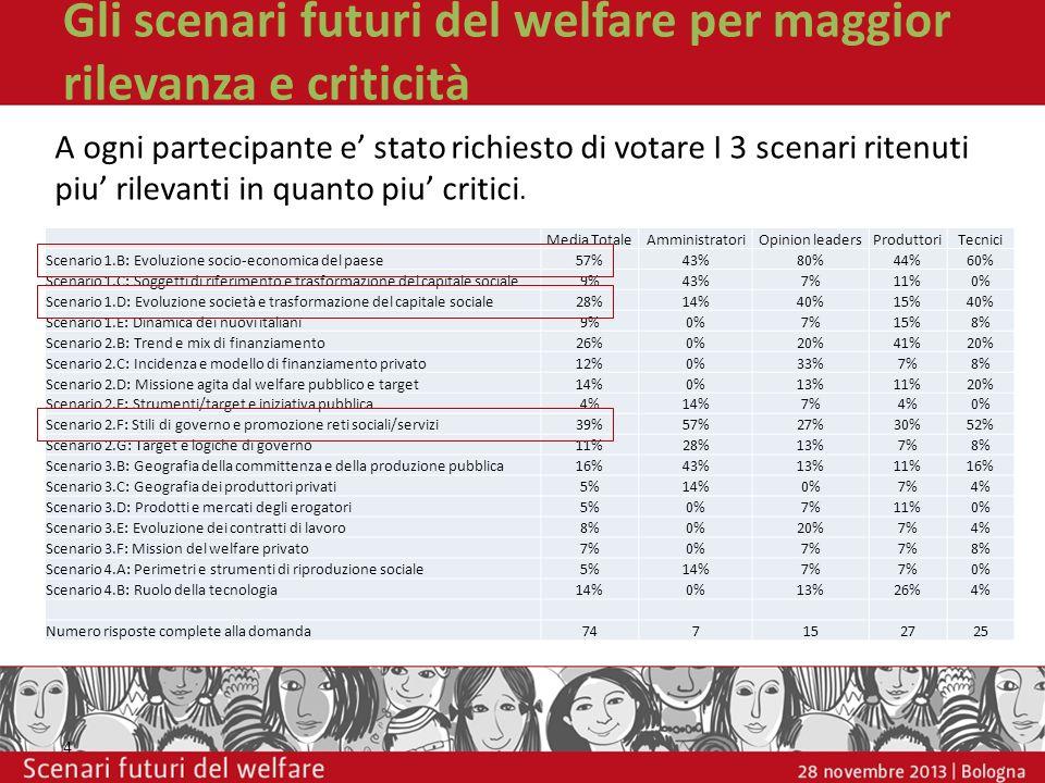 Gli scenari futuri del welfare per maggior rilevanza e criticità 4 A ogni partecipante e stato richiesto di votare I 3 scenari ritenuti piu rilevanti