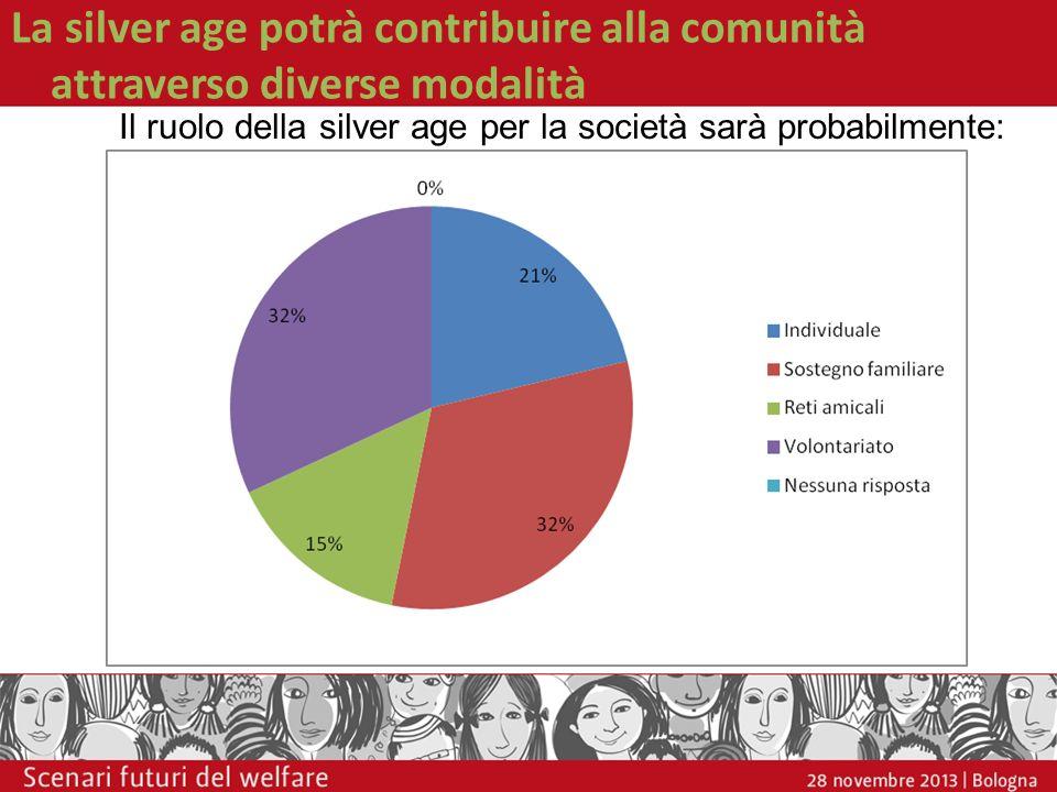 La silver age potrà contribuire alla comunità attraverso diverse modalità Il ruolo della silver age per la società sarà probabilmente: