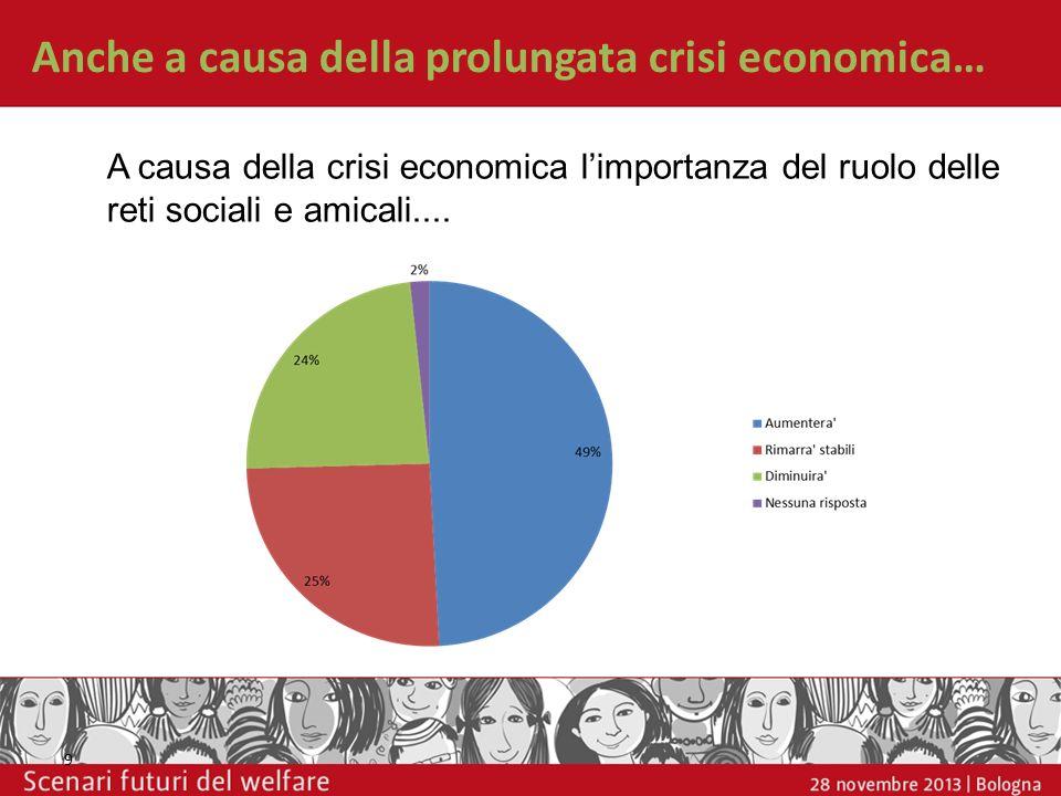 Anche a causa della prolungata crisi economica… 9 A causa della crisi economica limportanza del ruolo delle reti sociali e amicali....