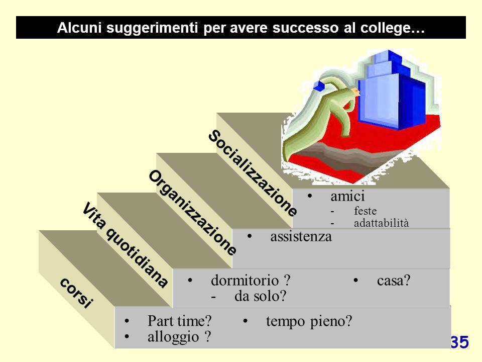 35 Alcuni suggerimenti per avere successo al college… corsi Part time? tempo pieno? alloggio ? Vita quotidiana dormitorio ?casa? -da solo? Organizzazi