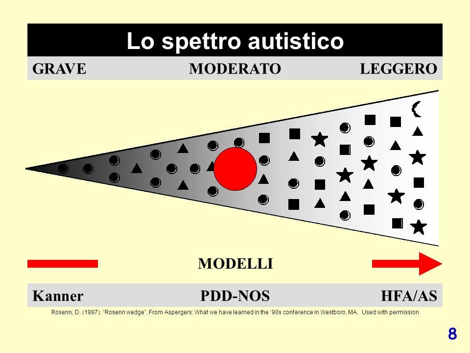 29 S U C C E S S F U L T R A N S I T I O N Six Stages to Self-Advocacy 4.Supporto morale: lassistente continua a seguire la persona con disabilità.