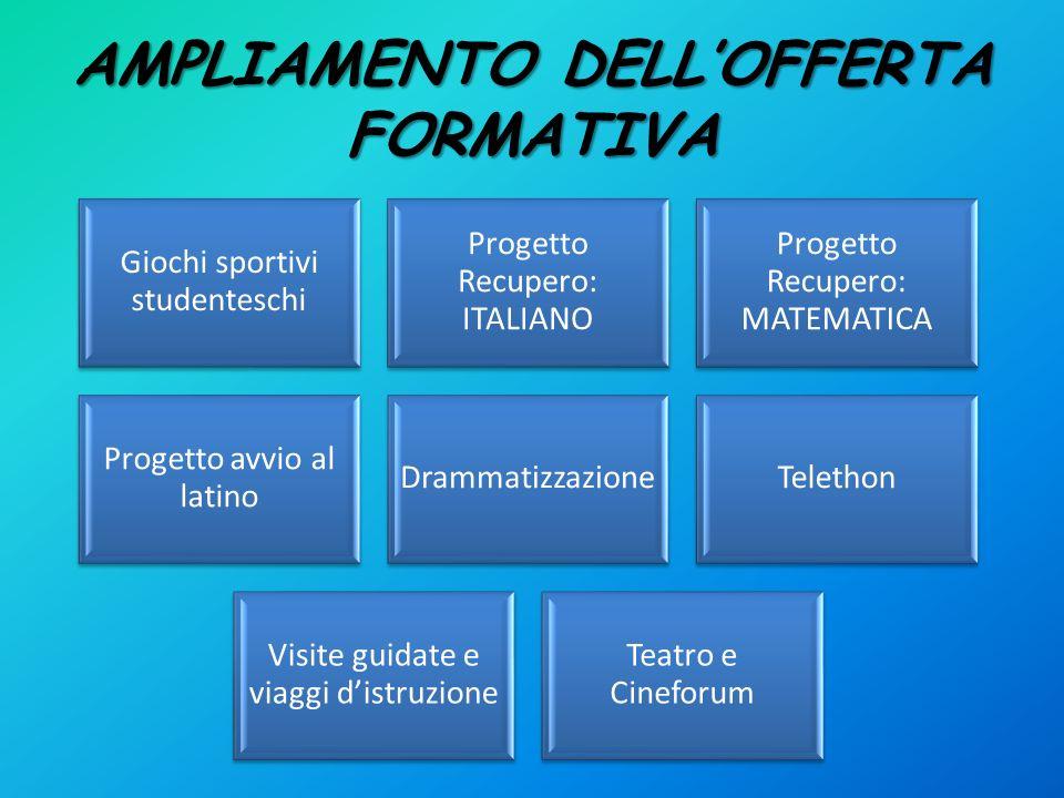 AMPLIAMENTO DELLOFFERTA FORMATIVA Giochi sportivi studenteschi Progetto Recupero: ITALIANO Progetto Recupero: MATEMATICA Progetto avvio al latino Dram
