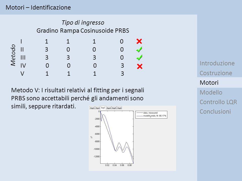 Motori – Identificazione Introduzione Costruzione Modello Controllo LQR Conclusioni Motori I 1 1 1 0 II 3 0 0 0 III 3 3 3 0 IV 0 0 0 3 V 1 1 1 3 Tipo