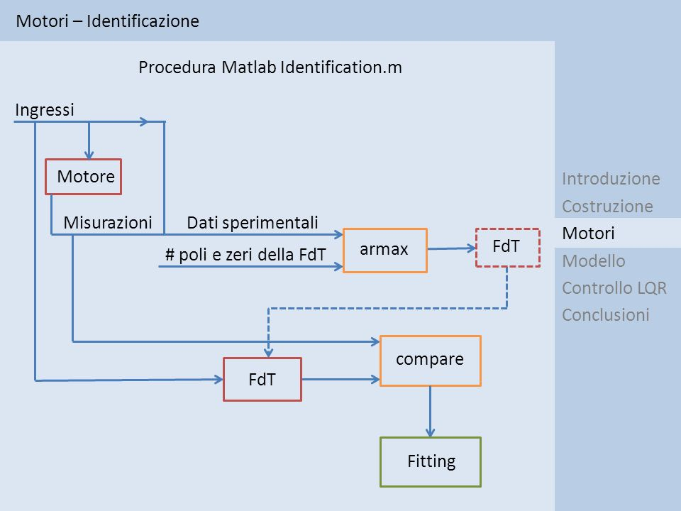 Motori – Identificazione: risultati Introduzione Costruzione Modello Controllo LQR Conclusioni Motori I risultati relativi ai metodi I e IV sono stati dunque scartati per mancanze evidenti, mentre tra gli altri si è scelta la funzione di trasferimento ottenuta tramite il II, la quale per il motore 1 è la seguente: I 1 1 1 0 II 3 0 0 0 III 3 3 3 0 IV 0 0 0 3 V 1 1 1 3 Tipo di ingresso Gradino Rampa Cosinusoide PRBS Metodo