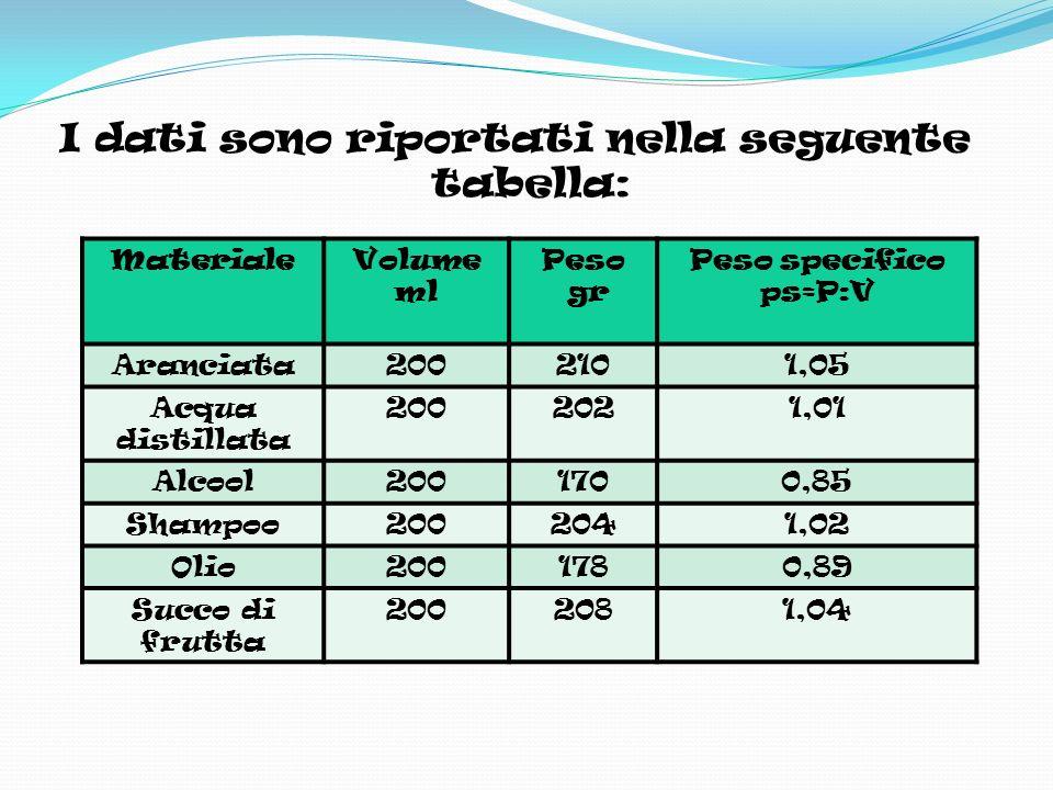 I dati sono riportati nella seguente tabella: MaterialeVolume ml Peso gr Peso specifico ps=P:V Aranciata2002101,05 Acqua distillata 2002021,01 Alcool2001700,85 Shampoo2002041,02 Olio2001780,89 Succo di frutta 2002081,04