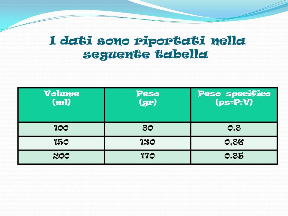 I dati sono riportati nella seguente tabella Volume (ml) Peso (gr) Peso specifico (ps=P:V) 100800,8 1501300,86 2001700,85