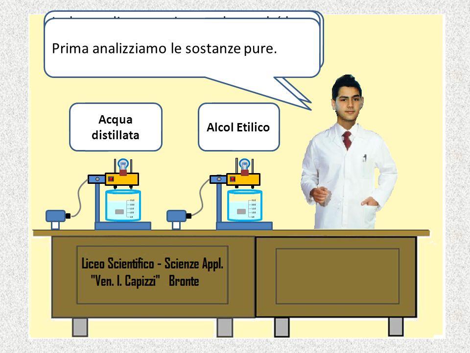 Analizziamo le seguenti sostanze: Sostanze PureSoluzioni Acqua DistillataNaCl 1M Alcol EtilicoSaccarosio 1M Acido Acetico GlacialeCH 3 COOH 1M NaClNH