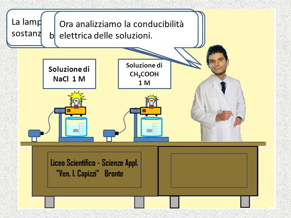 NaCl Verifichiamo se NaCl allo stato fuso conduce la corrente elettrica. NaCl fonde alla T di 804 °C. Accendiamo il Bunsen. Ciao, sono Giuseppe di II