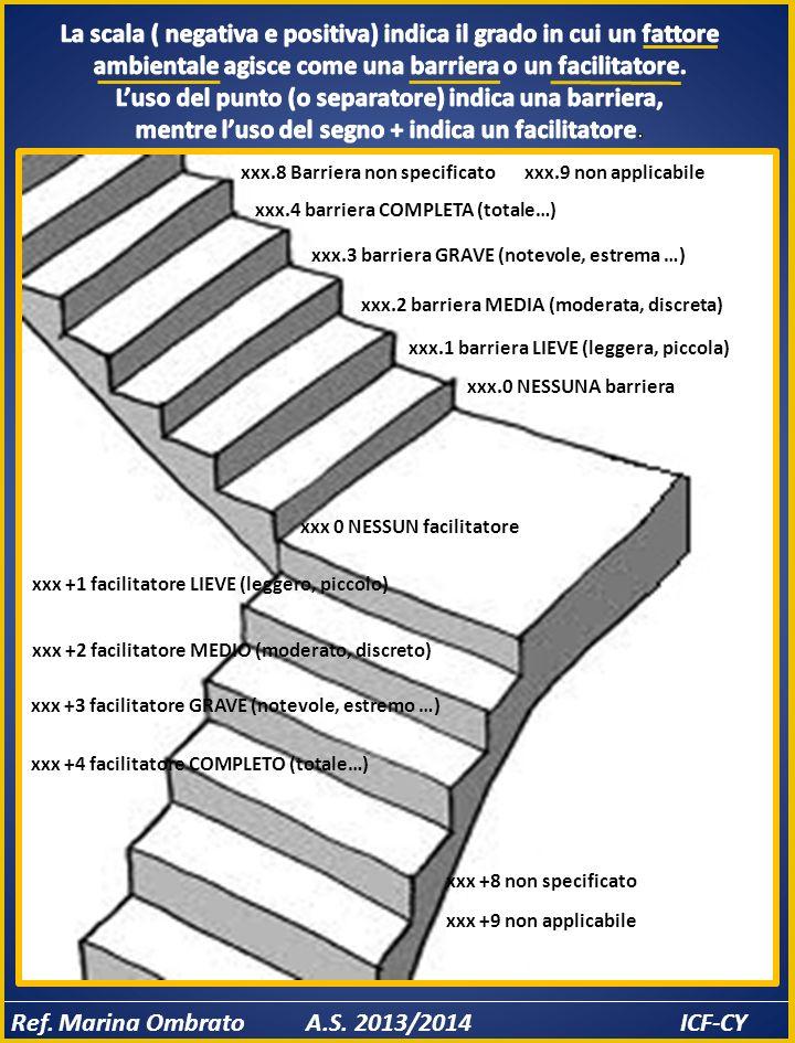xxx.0 NESSUNA barriera xxx.1 barriera LIEVE (leggera, piccola) xxx.2 barriera MEDIA (moderata, discreta) xxx.3 barriera GRAVE (notevole, estrema …) xxx.4 barriera COMPLETA (totale…) xxx.8 Barriera non specificatoxxx.9 non applicabile xxx 0 NESSUN facilitatore xxx +1 facilitatore LIEVE (leggero, piccolo) xxx +2 facilitatore MEDIO (moderato, discreto) xxx +3 facilitatore GRAVE (notevole, estremo …) xxx +4 facilitatore COMPLETO (totale…) xxx +8 non specificato xxx +9 non applicabile
