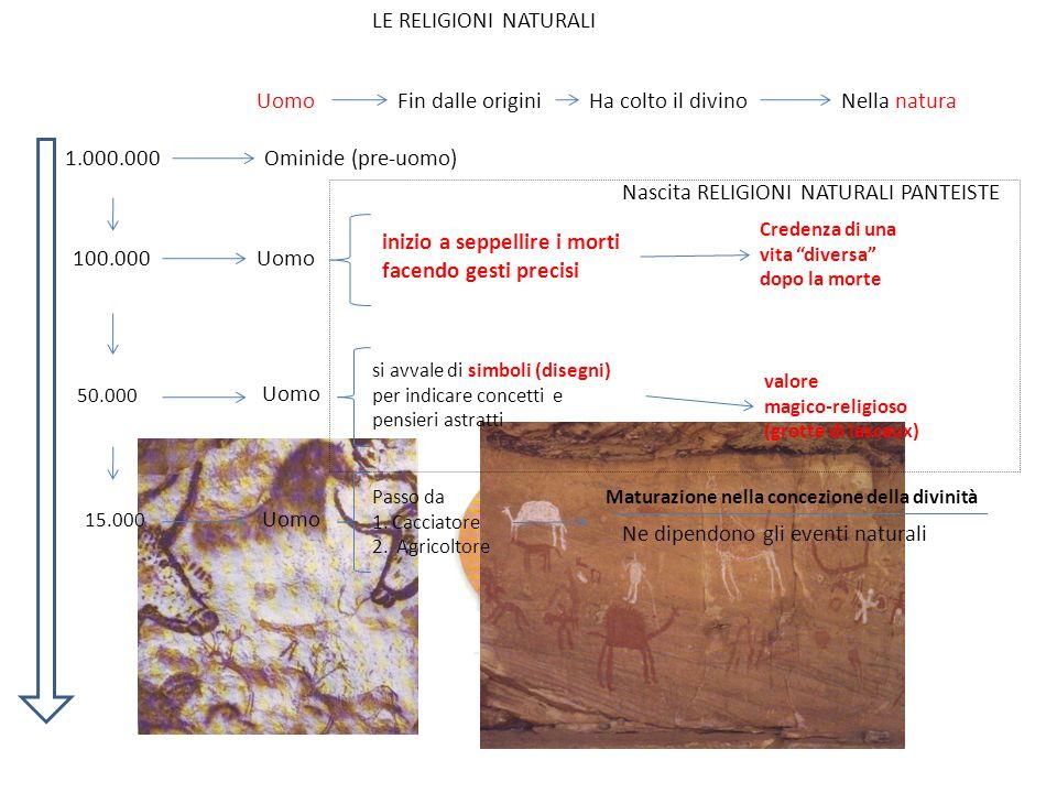 1.000.000 UomoFin dalle originiHa colto il divinoNella natura LE RELIGIONI NATURALI Uomo Ominide (pre-uomo) 100.000 inizio a seppellire i morti facend