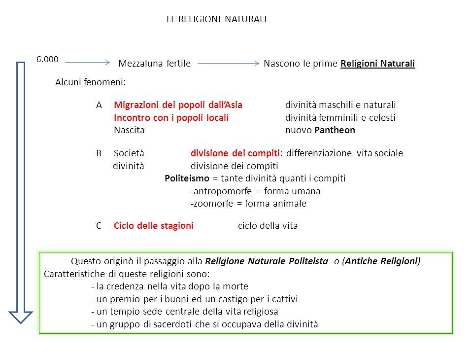 6.000 LE RELIGIONI NATURALI Mezzaluna fertileNascono le prime Religioni Naturali Alcuni fenomeni: AMigrazioni dei popoli dallAsiadivinità maschili e n