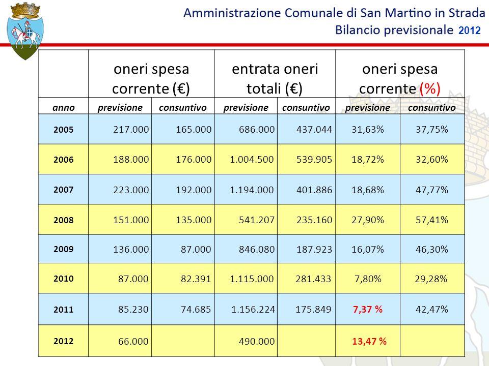 oneri spesa corrente () entrata oneri totali () oneri spesa corrente (%) annoprevisioneconsuntivoprevisioneconsuntivoprevisioneconsuntivo 2005 217.000
