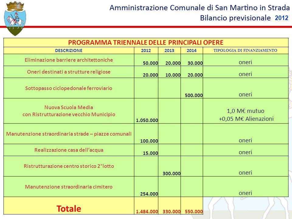 PROGRAMMA TRIENNALE DELLE PRINCIPALI OPERE DESCRIZIONE201220132014 TIPOLOGIA DI FINANZIAMENTO Eliminazione barriere architettoniche 50.00020.00030.000 oneri Oneri destinati a strutture religiose 20.00010.00020.000 oneri Sottopasso ciclopedonale ferroviario 500.000 oneri Nuova Scuola Media con Ristrutturazione vecchio Municipio 1.050.000 1,0 M mutuo +0,05 M Alienazioni Manutenzione straordinaria strade – piazze comunali 100.000 oneri Realizzazione casa dellacqua 15.000 oneri Ristrutturazione centro storico 2°lotto 300.000 oneri Manutenzione straordinaria cimitero 254.000 oneri Totale 1.484.000330.000550.000 2012