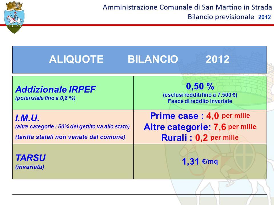 1,31 /mq TARSU (invariata) Prime case : 4,0 per mille Altre categorie: 7,6 per mille Rurali : 0,2 per mille I.M.U. (altre categorie : 50% del gettito