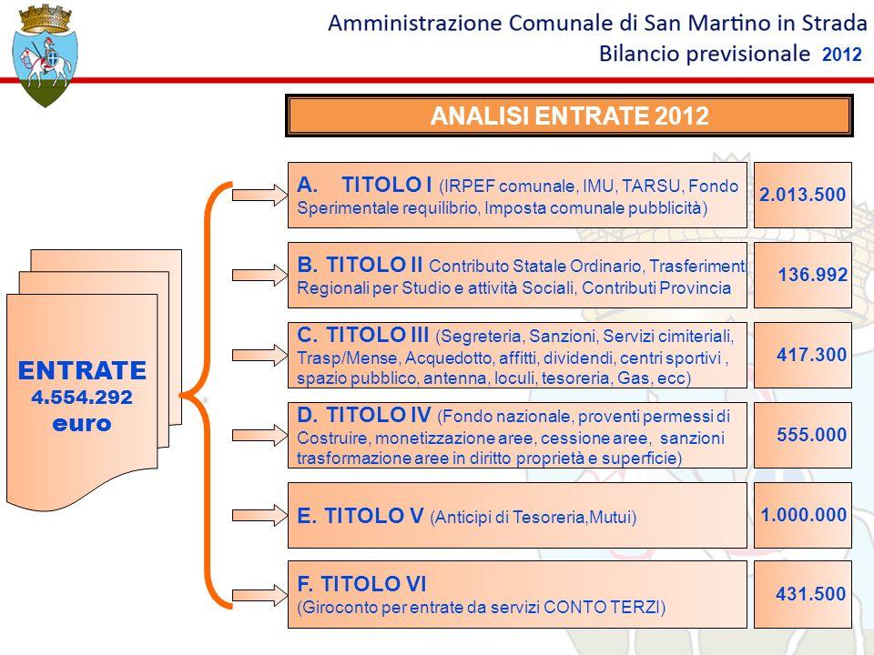 ANALISI ENTRATE 2012 ENTRATE 4.554.292 euro A.TITOLO I (IRPEF comunale, IMU, TARSU, Fondo Sperimentale requilibrio, Imposta comunale pubblicità) 2.013.500 B.
