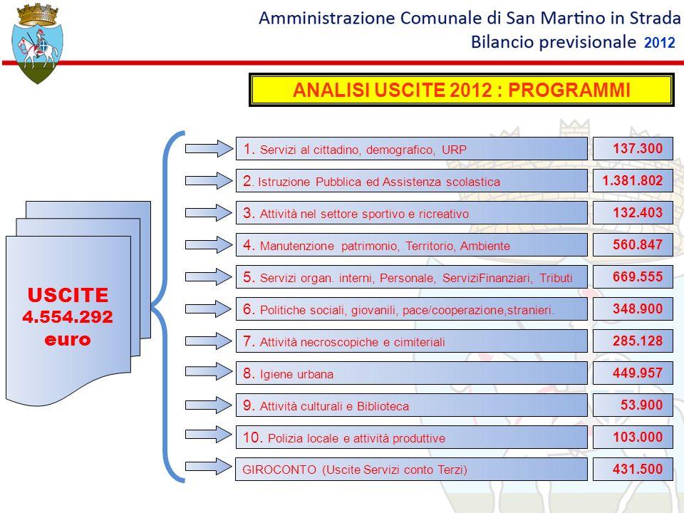 ANALISI USCITE 2012 : PROGRAMMI 3.Attività nel settore sportivo e ricreativo 132.403 4.
