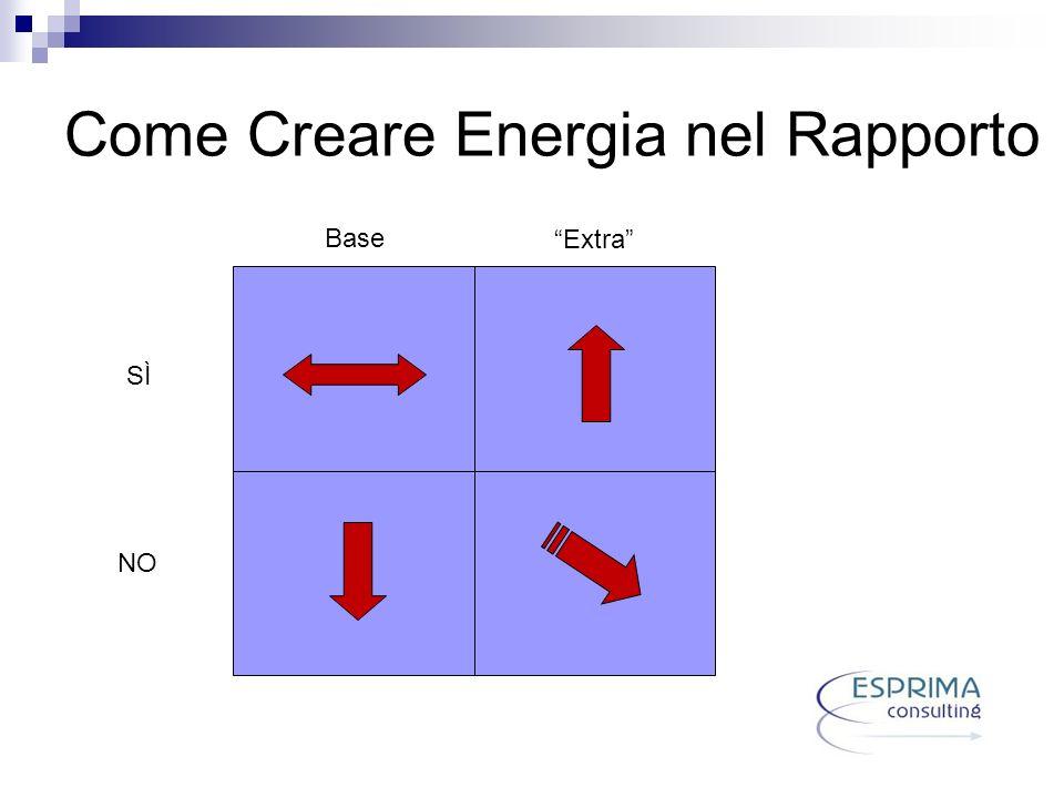 Come Creare Energia nel Rapporto SÌ NO Base Extra