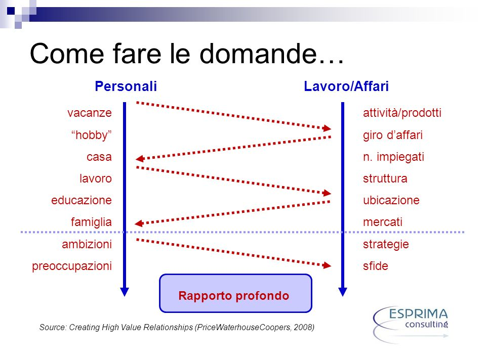 Come fare le domande… PersonaliLavoro/Affari vacanze hobby casa lavoro educazione famiglia ambizioni preoccupazioni Rapporto profondo Source: Creating High Value Relationships (PriceWaterhouseCoopers, 2008) attività/prodotti giro daffari n.
