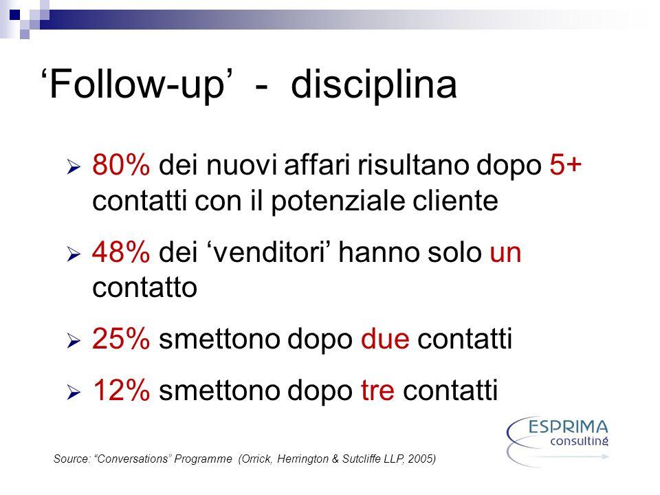 Follow-up - disciplina 80% dei nuovi affari risultano dopo 5+ contatti con il potenziale cliente 48% dei venditori hanno solo un contatto 25% smettono