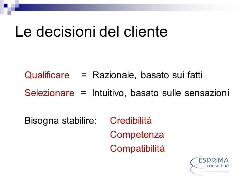 Le decisioni del cliente Qualificare = Razionale, basato sui fatti Selezionare = Intuitivo, basato sulle sensazioni Bisogna stabilire: Credibilità Com