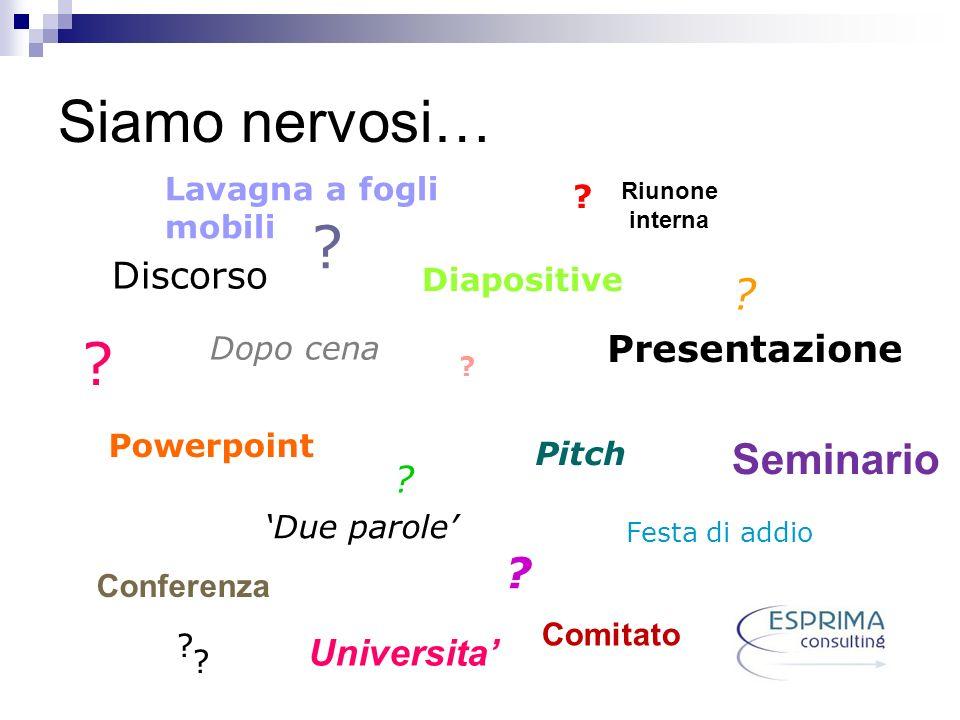 Siamo nervosi… Discorso Powerpoint Diapositive Pitch Festa di addio Due parole Presentazione Dopo cena Conferenza ? ? Seminario ? ? ? ? ? ? Lavagna a