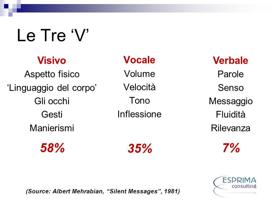 Le Tre V Vocale Volume Velocità Tono Inflessione 35% Verbale Parole Senso Messaggio Fluidità Rilevanza 7% Visivo Aspetto fisico Linguaggio del corpo G