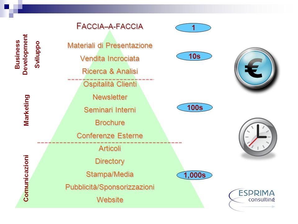 Business Development Sviluppo Marketing Comunicazioni 1,000s 100s 10s 1 F ACCIA–A-FACCIA Materiali di Presentazione Vendita Incrociata Ricerca & Anali