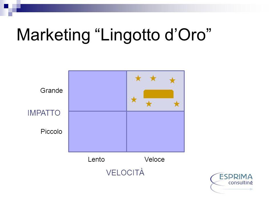 Marketing Lingotto dOro IMPATTO VELOCITÀ Grande Piccolo Lento Veloce