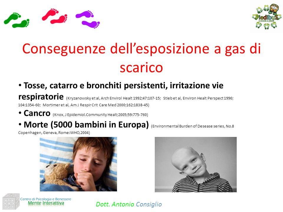 Tosse, catarro e bronchiti persistenti, irritazione vie respiratorie (Kryzanowsky et al, Arch Envirol Healt 1992;47:107-15; Stieb et al, Environ Healt