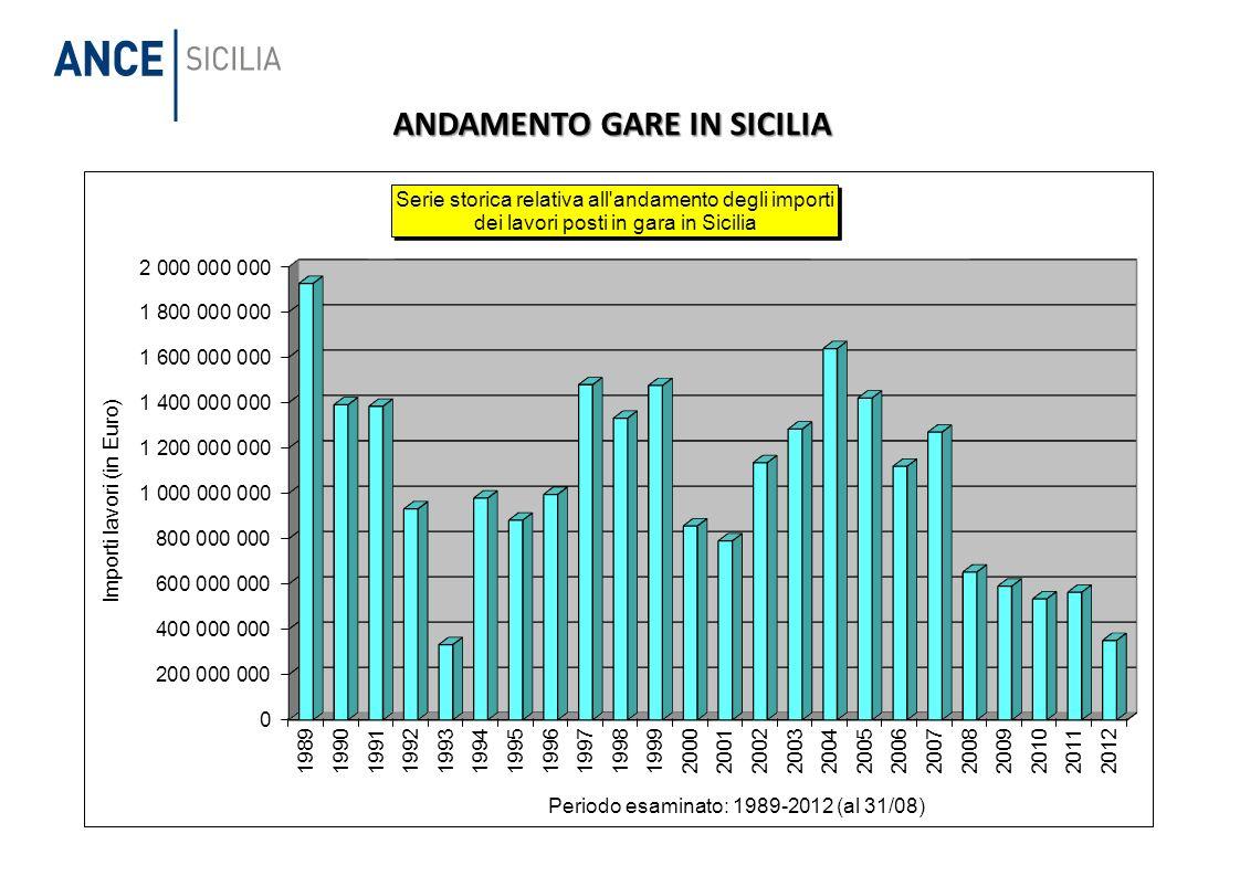 ANDAMENTO GARE IN SICILIA