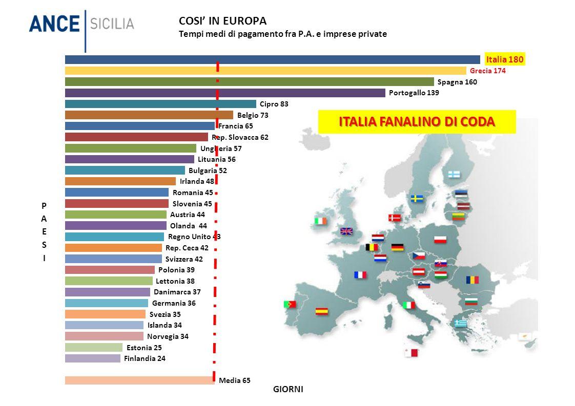 GIORNI ITALIA FANALINO DI CODA
