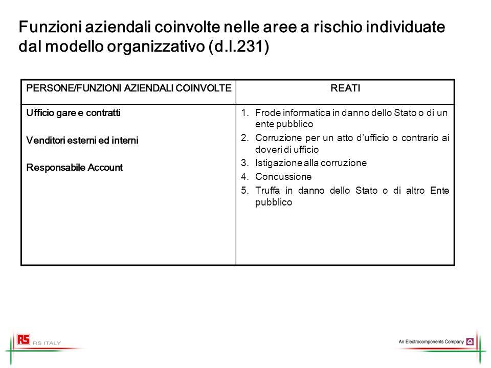 Funzioni aziendali coinvolte nelle aree a rischio individuate dal modello organizzativo (d.l.231) PERSONE/FUNZIONI AZIENDALI COINVOLTEREATI Ufficio ga