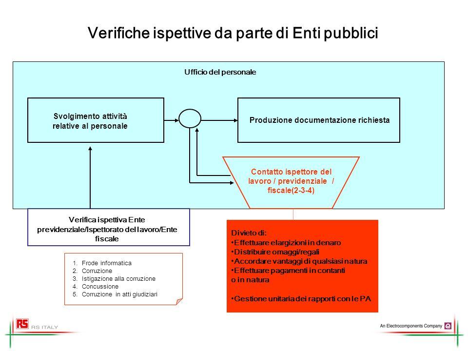 Verifiche ispettive da parte di Enti pubblici Svolgimento attivit à relative al personale Verifica ispettiva Ente previdenziale/Ispettorato del lavoro