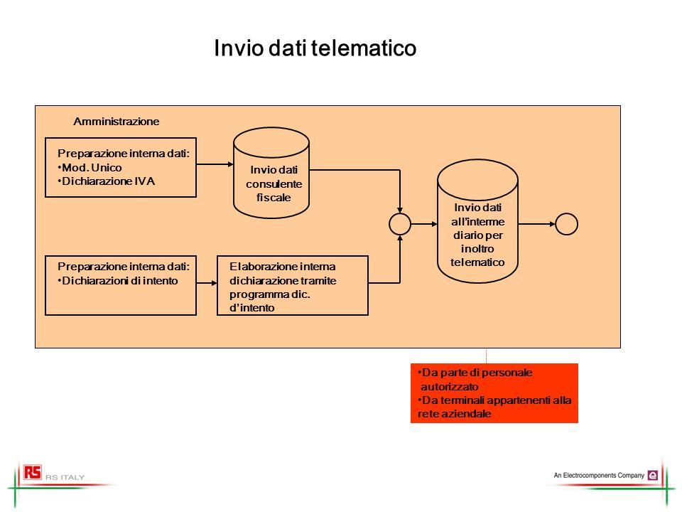 Invio dati telematico Preparazione interna dati: Mod. Unico Dichiarazione IVA Invio dati consulente fiscale Amministrazione Invio dati allinterme diar