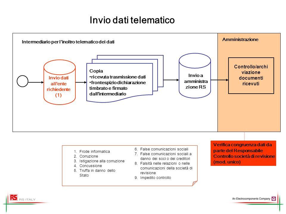 Invio dati telematico Intermediario per linoltro telematico dei dati 1.Frode informatica 2.Corruzione 3.Istigazione alla corruzione 4.Concussione 5.Tr