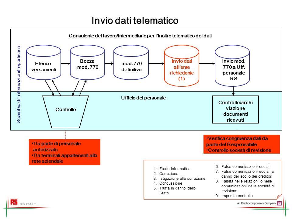 Invio dati telematico Ufficio del personale Verifica congruenza dati da parte del Responsabile Controllo società di revisione Consulente del lavoro/In