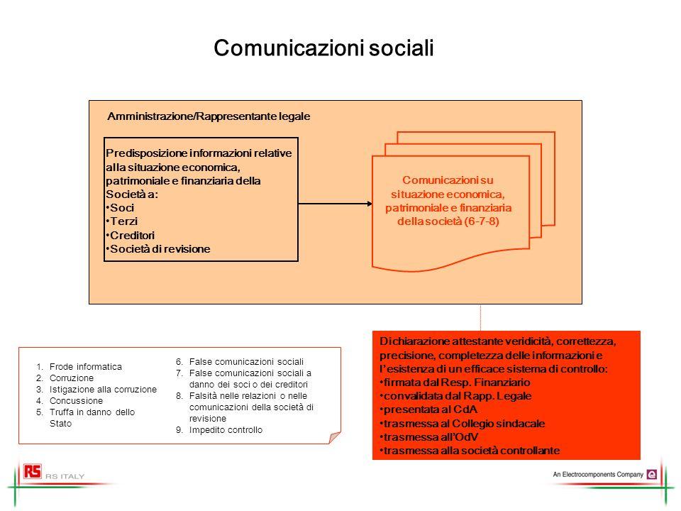 Comunicazioni sociali Predisposizione informazioni relative alla situazione economica, patrimoniale e finanziaria della Società a: Soci Terzi Creditor