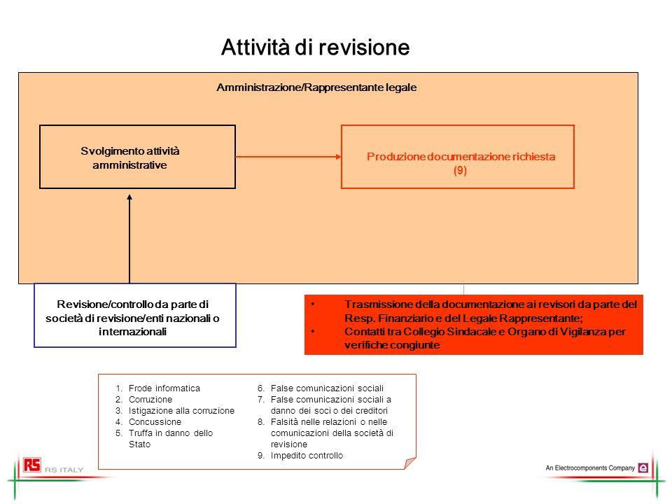 Attività di revisione Svolgimento attività amministrative Revisione/controllo da parte di società di revisione/enti nazionali o internazionali Produzi
