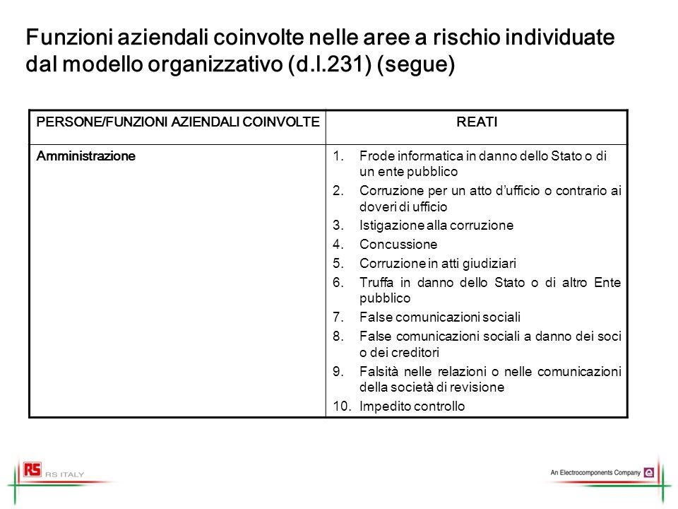 Funzioni aziendali coinvolte nelle aree a rischio individuate dal modello organizzativo (d.l.231) (segue) PERSONE/FUNZIONI AZIENDALI COINVOLTEREATI Am
