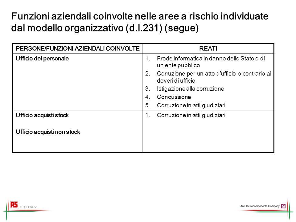 Funzioni aziendali coinvolte nelle aree a rischio individuate dal modello organizzativo (d.l.231) (segue) PERSONE/FUNZIONI AZIENDALI COINVOLTEREATI Uf